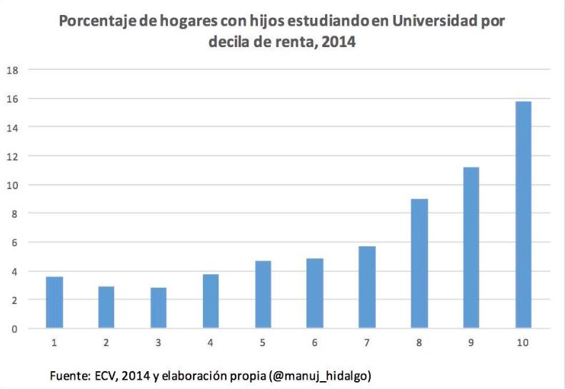 Porcentaje hogares universitarios